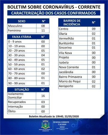 Com mais dois casos de Covid-19, Corrente registra 19 casos da doença na cidade